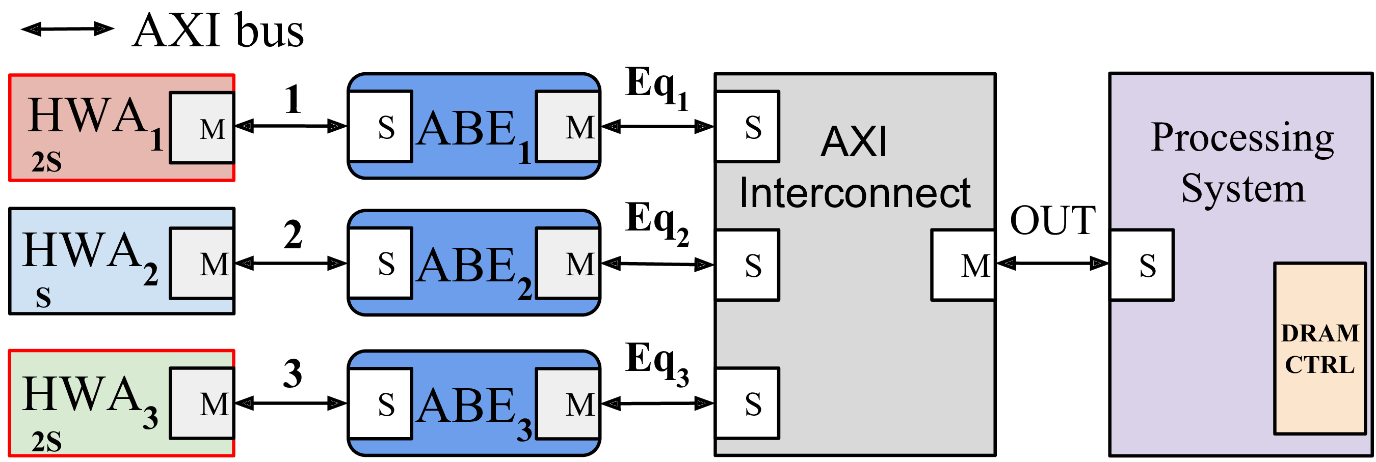 Figure 2: The AXI Bus Equalizer (ABE)