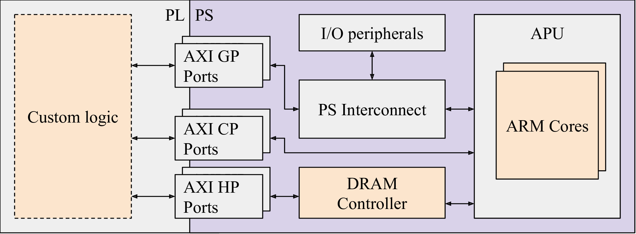 Figure 1: A typical SoC FPGA architecture.